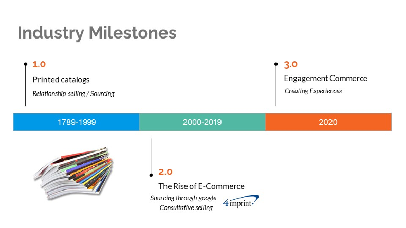 Three time periods marking industry milestones. 1789-1999 (printed catalogs), 2000 - 2019 (Rise of E-Commerce), and 2020 (Engagement Commerce).